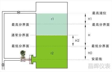 法兰液位变送器用于界面测量