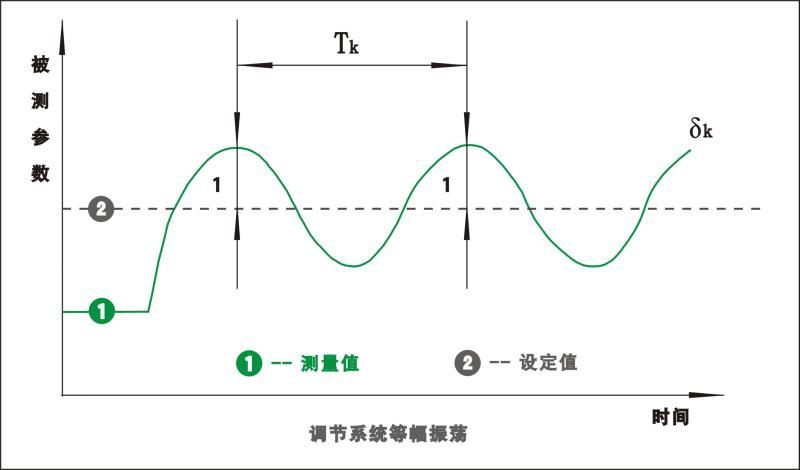 PID调节系统等幅振荡