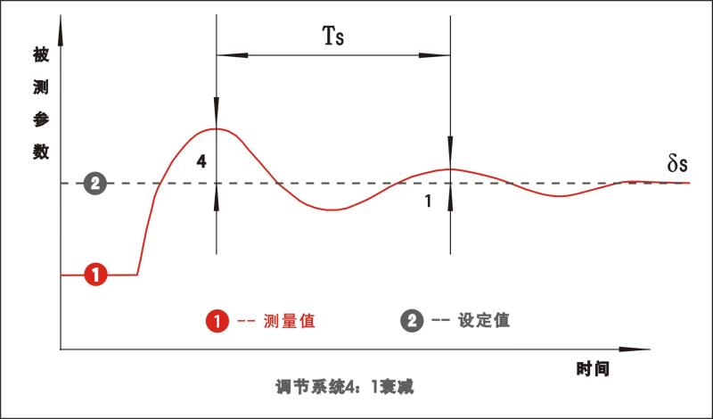 PID调节系统4:1衰减