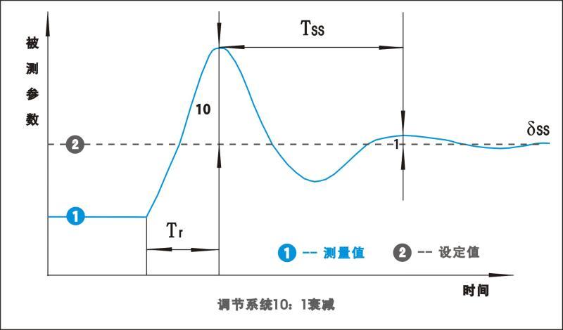 PID调节系统10:1衰减