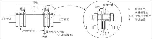 电磁流量计安装在具有阴极保护的金属管道上的接地方法