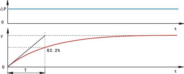 输入、输出与时间的关系曲线