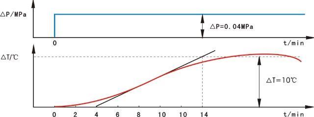 反应曲线法估算被控对象时间常数