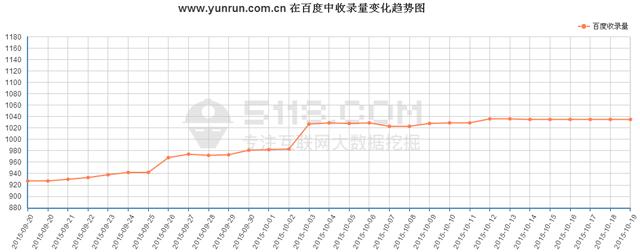 http://yunrun.com.cn/最近在百度前100位关键词平均排名趋势图