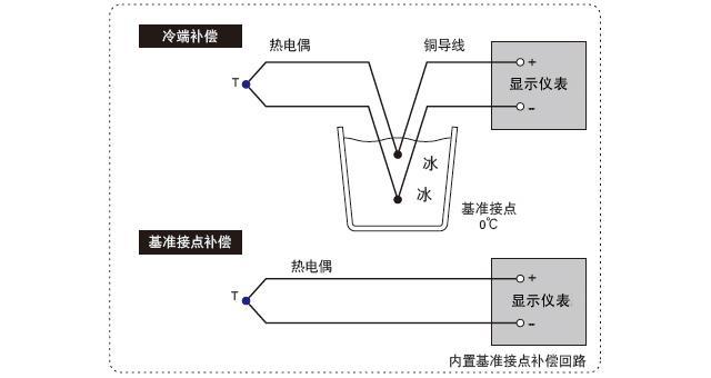 热电偶显示仪表的测量方式