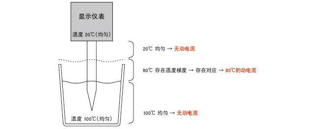 热电偶的感温部分位置示意图
