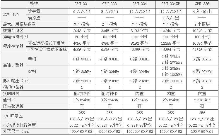 S7-200 CPU型号及技术参数