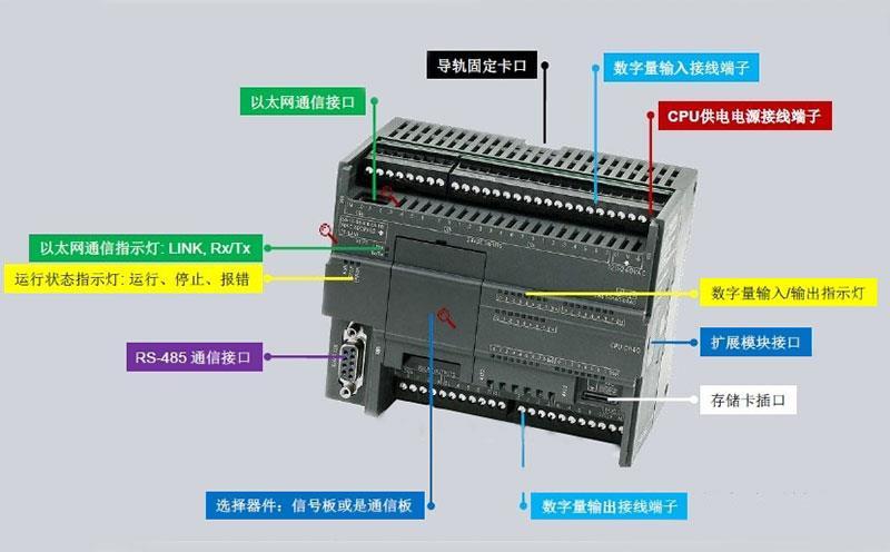S7-200系列PLC结构示意图