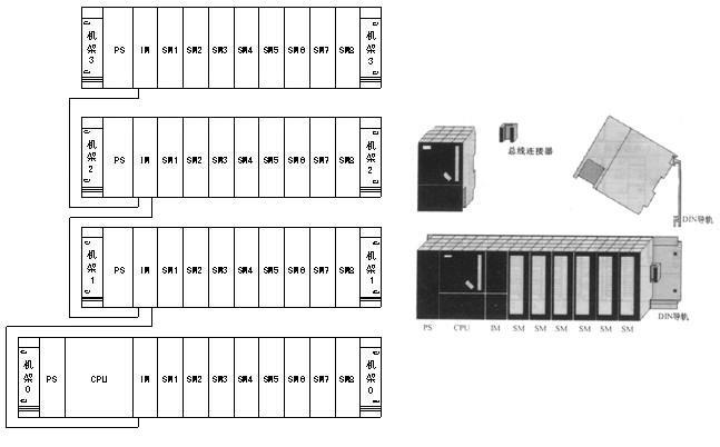 多机架的S7-300 PLC