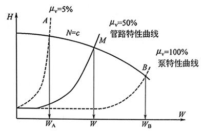 转速恒定时水泵特性曲线