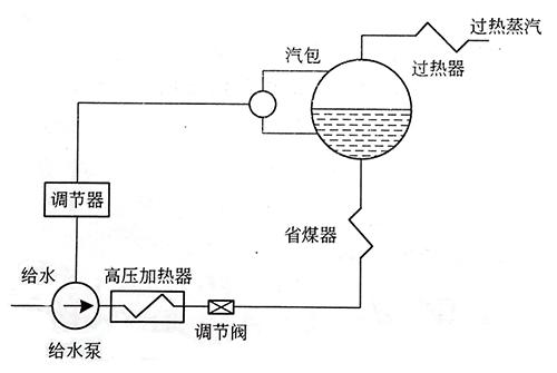 给水泵调速方式