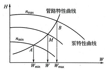 给水泵调速特性曲线