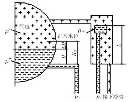 双室平衡容器差压水位计