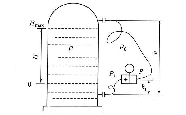 双法兰远传差压变送器用于液位测量
