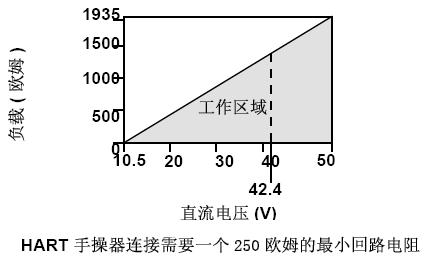 3051压力变送器负载极限 (4-20mA 变送器)
