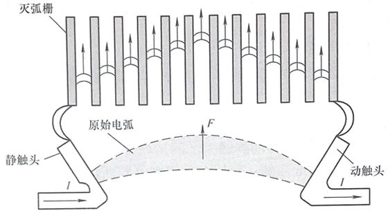 灭弧栅灭弧示意图