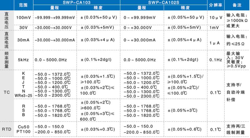 测量单元量程和精度