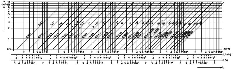 电磁流量计内径、流速与流量关系曲线图