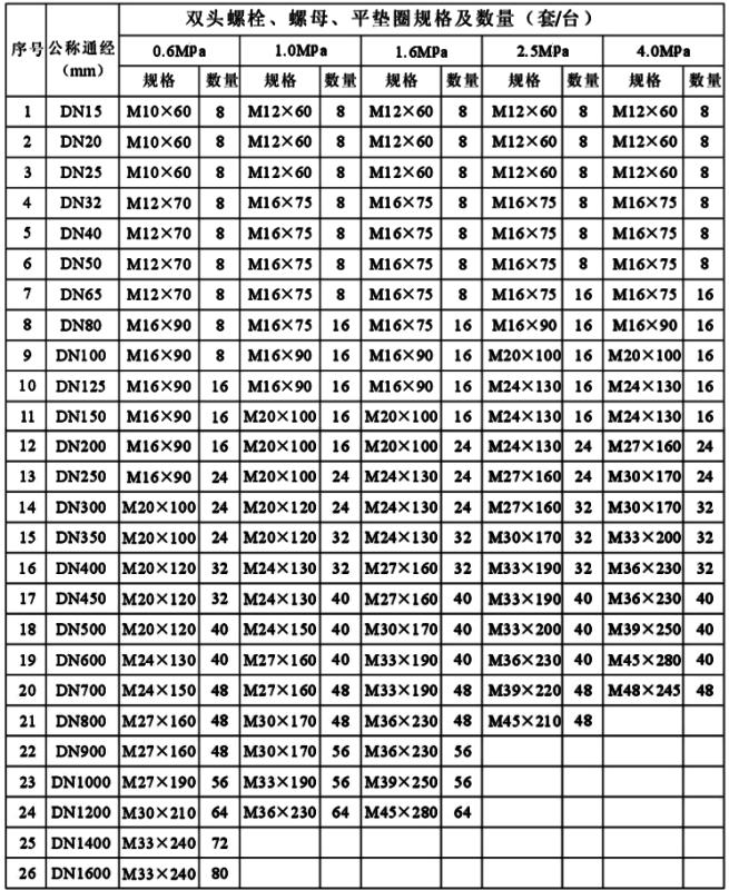 电磁流量计传感器配套螺栓规格表