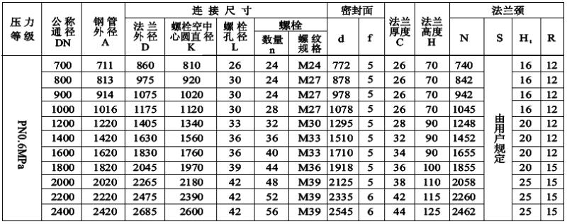 PN0.6MPa平面(FF)对焊钢制管法兰尺寸