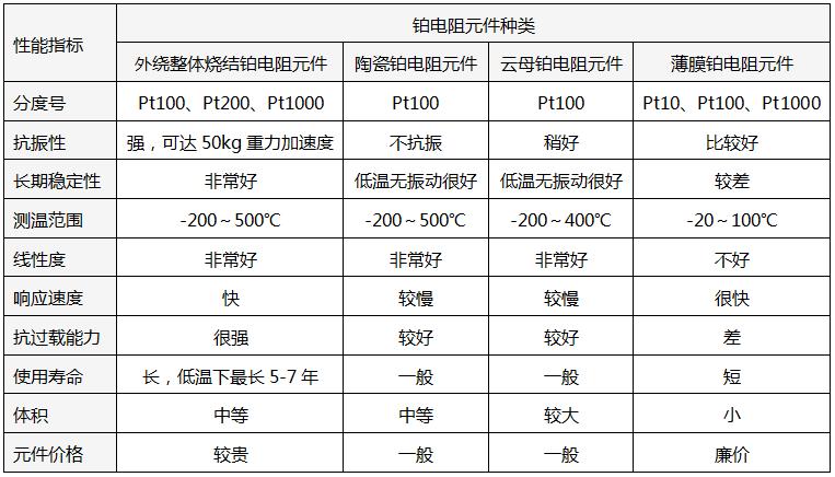 不同类型Pt100元件性能对比