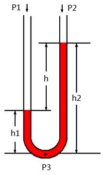 u形管-U形管压力计算方法