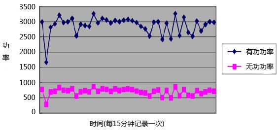冶金厂典型电负荷曲线