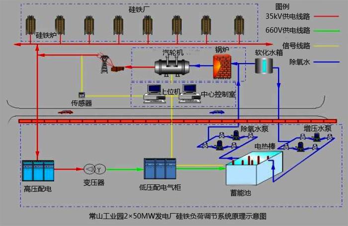 电负荷平衡装置图