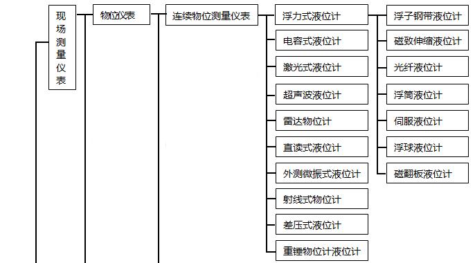 自动化仪表种类