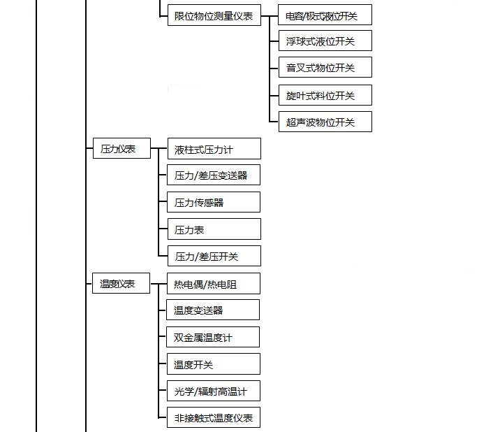自动化仪表种类1