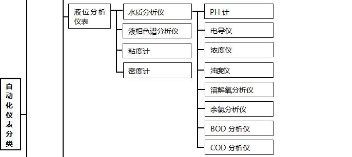 自动化仪表种类3