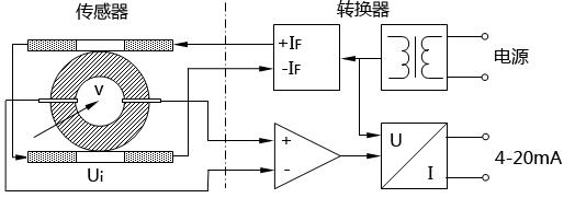 仪表基础:从电磁流量计工作原理图你学到了什么46 / 作者:yunrun / 帖子ID:2908083,23046025