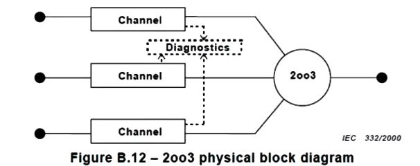 2oo3表示的架构示意图