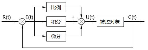 PID控制原理图