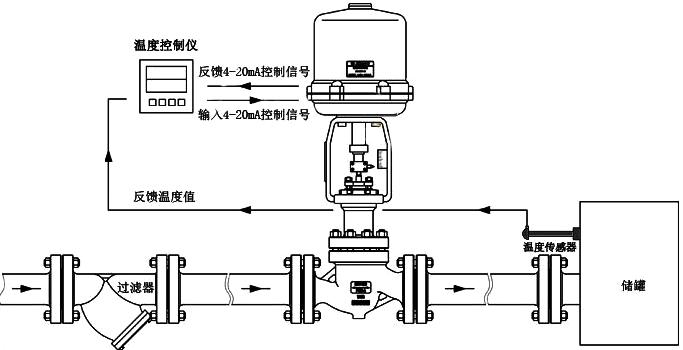 手动调节阀的工作原理_动态平衡阀   的   工作原理   动态平衡阀   自动调节阀瓣和手动调节阀瓣两部分组成.