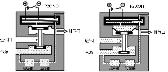 气动电磁阀工作原理图_压电阀结构原理及其在智能阀门定位器中的应用-昌晖仪表网