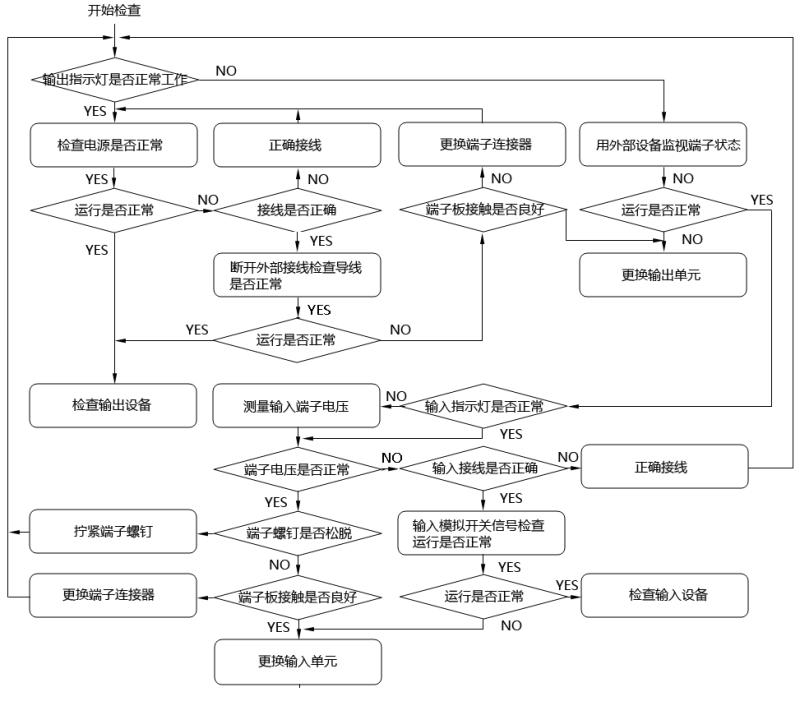 PLC系统I/O检查流程示意图