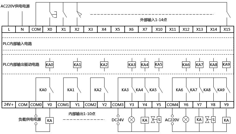 PLC输入、输出端子排列示意图