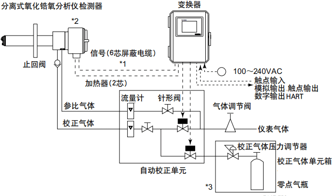 小型可移動式燃油鍋爐氧化鋯樣分析儀配置