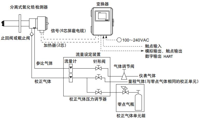 大型鍋爐氧化鋯樣分析儀配置