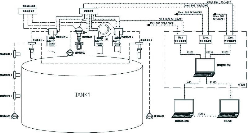 30000立方米LNG储罐仪表配置及控制方案72 / 作者:yunrun / 帖子ID:2779322,22706776
