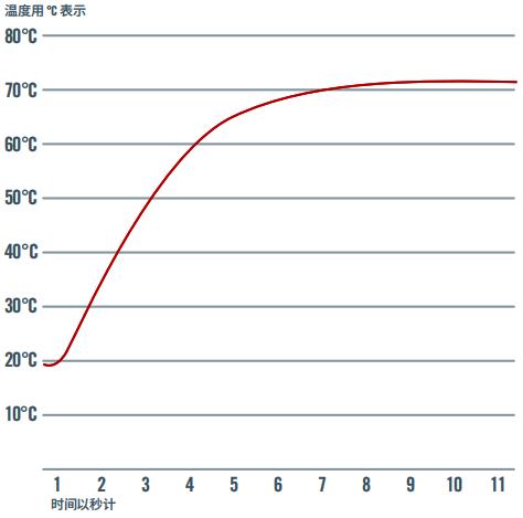 铠装热电阻和铠装热电偶响应时间两兄弟比快哪个更快?
