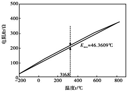[图文]一文弄懂温度远传监测仪完整设计原理图88 / 作者:yunrun / 帖子ID:2890029,22997265