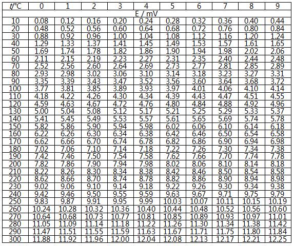寻热式热电偶分度表