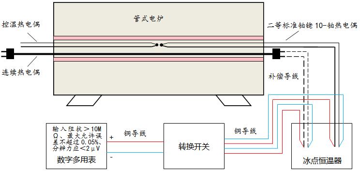连续热电偶均匀性校准设备连接示意图