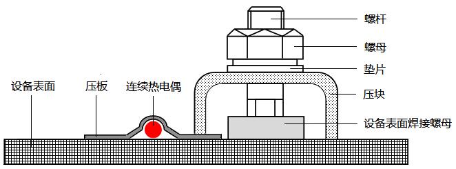 热点探测器在设备表面的固定
