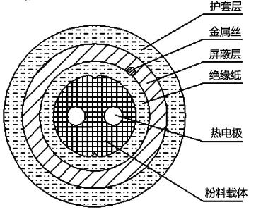 [转载]热点探测器与线式感温探测技术的发展与应用61 / 作者:yunrun / 帖子ID:3040898,23382897