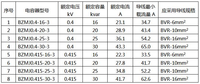 关于电容补偿柜主要元件选型和配置的一些经验57 / 作者:yunrun / 帖子ID:3041935,23386181