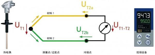 热电偶测量原理