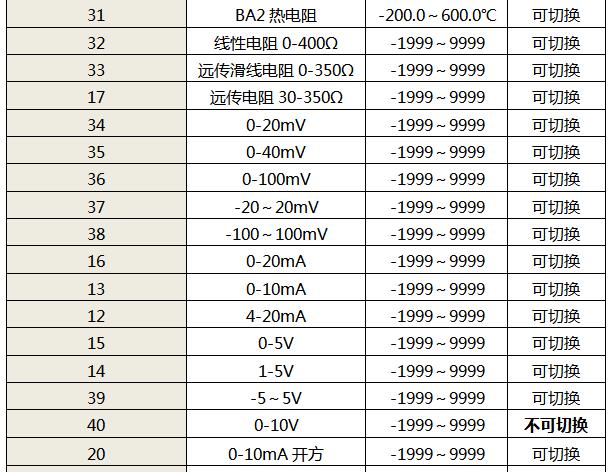 仪表输入信号类型表1